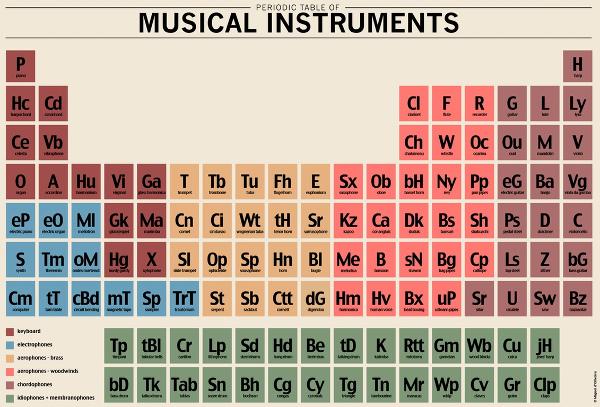 Enfin Un Tableau De Classification Periodique Des Instruments De Musique