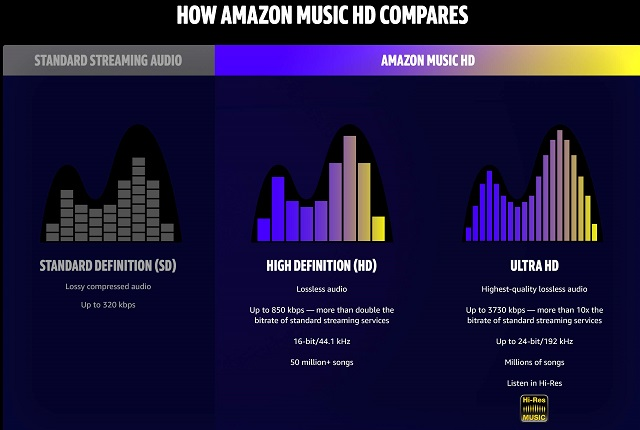 Amazon Music HD graph