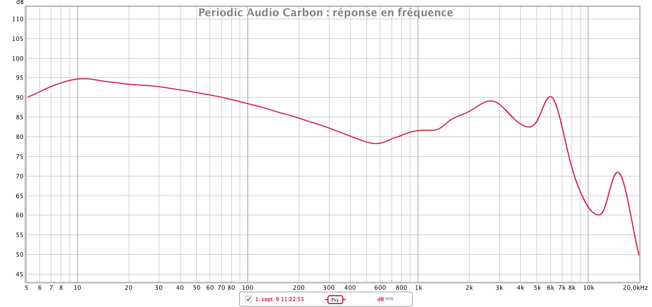 Periodic Audio Carbon reponse en frequence