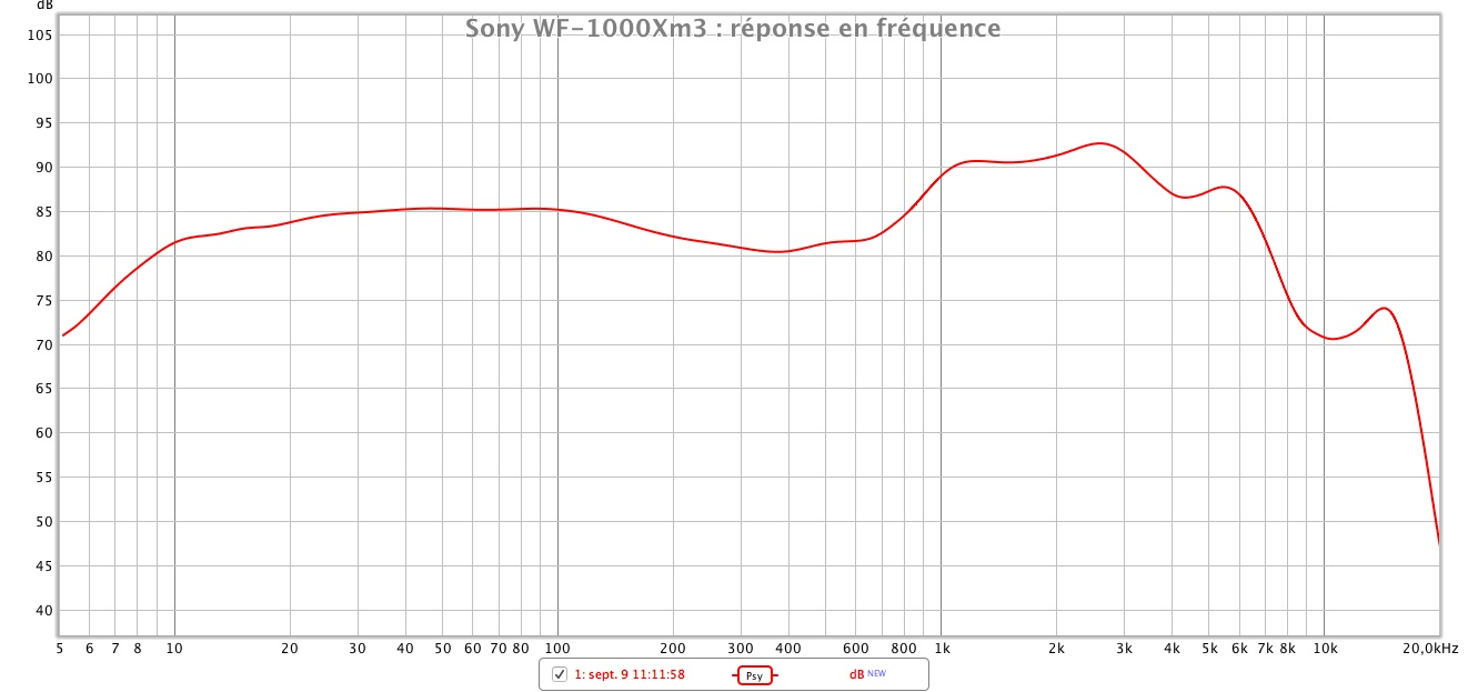 Sony WF 1000Xm3 repeonse en frequence
